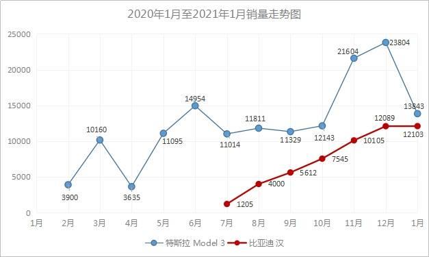 比亚迪汉强势崛起 特斯拉Model 3遇劲敌